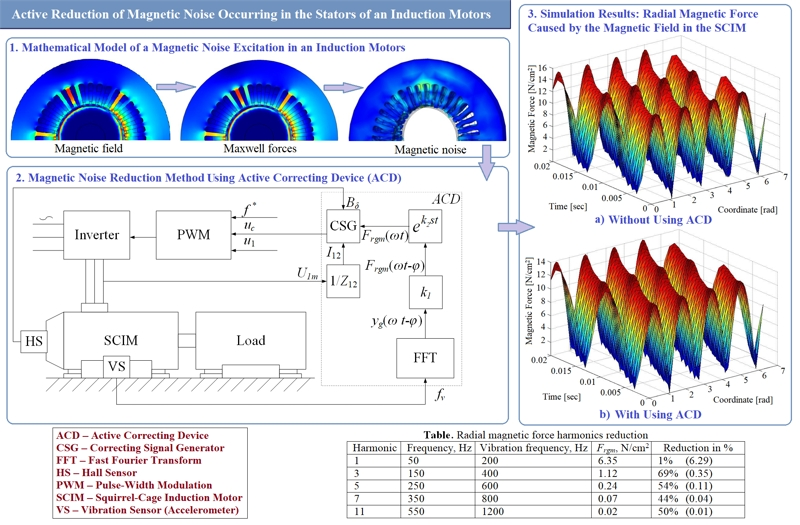 Active reduction of magnetic noise occurring in the stators of an induction motors