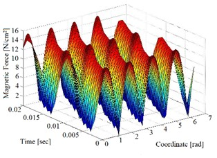 Graphs of the radial magnetic force caused by the magnetic field in the SCIM