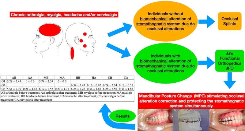 Treatment of temporomandibular dysfunction with jaw functional orthopedics: a retrospective study