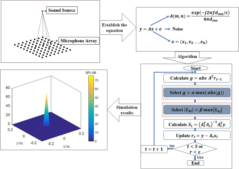 A method of sound source recognition based on tow weak selection compressed sensing