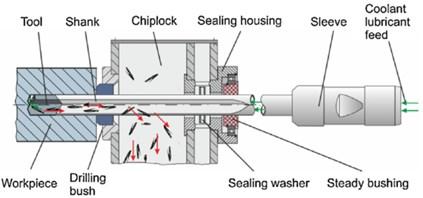 Scheme of gun drilling process.