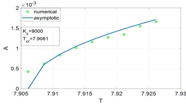 Bifurcation diagram determined by asymptotic analysis and numerical integration