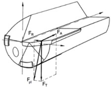 Loading conditions of gun drill cutting edge and drawing  of mathematical model of gun drilling system