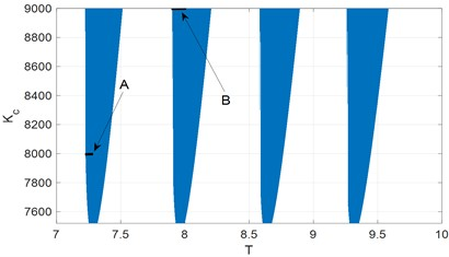 Stability diagram of linearized system. A and B – regions where bifurcation analysis is performed