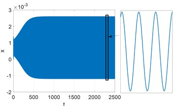 Time history for x and Fourier spectrum of steady motion. Parameters: Kc= 9000, T= 7.9261