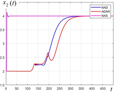 Comparison of the quality of transient processes of controllable variable x2t, Pa  of the SEHB-object in response to controls uADAR, uNAD and uNAS, respectively