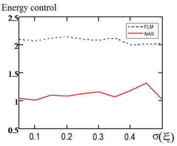 Comparison of the control quality indicators under random noise conditions