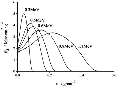 Energy deposition profile of electrons in C/Ph