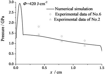 The attenuation curve of thermal shock