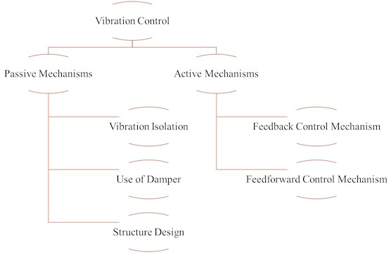 Different types of vibration control mechanisms for earthquake protection