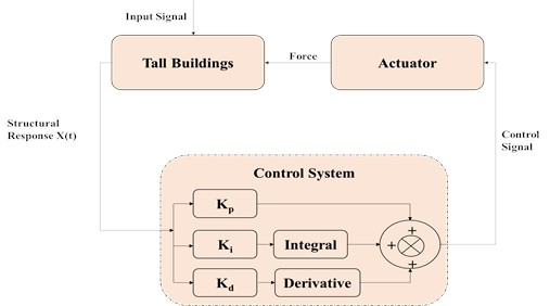Schematics of conventional PID control system for tall building structure