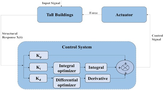 Schematic of proposed earthquake control model for tall building structures