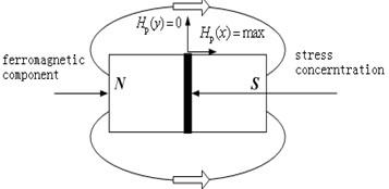 Schematic diagram of metal magnetic memory testing principle