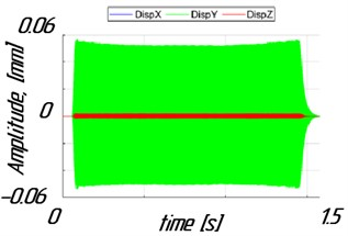 Time history of vibration amplitudes for ωr2= 3.2