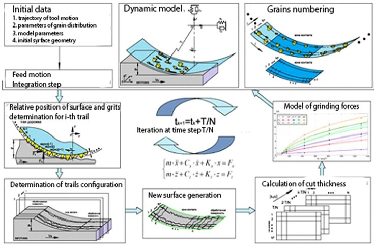 A stochastic model of plane grinding dynamic for the texture formation analysis