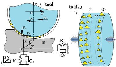 Schematic model of grinding process with stochastic grains geometry