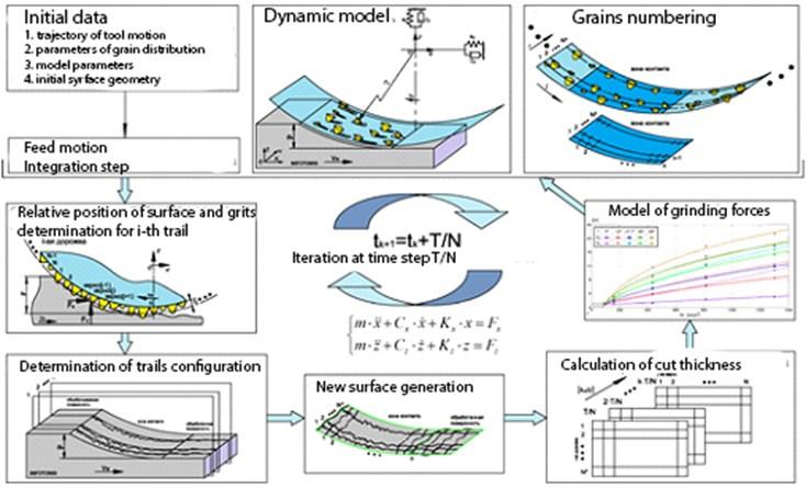 Block diagram of mathematical model of grinding process simulation