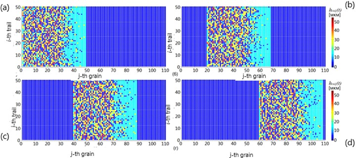 Variation of cut chip thickness for j-th grain i-th trail at time:  a) t=T/N; b) t=20T/N; c) t=40T/N; d) t=60T/N