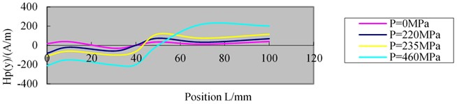 MMMT signals measured under tension load