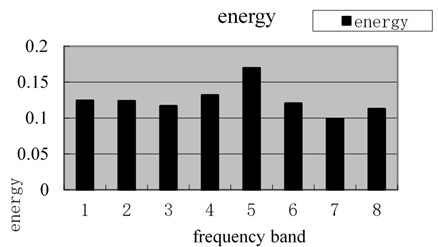 Energy spectrum of magnetic memory wavelet packet under tensile stress of 220 MPa