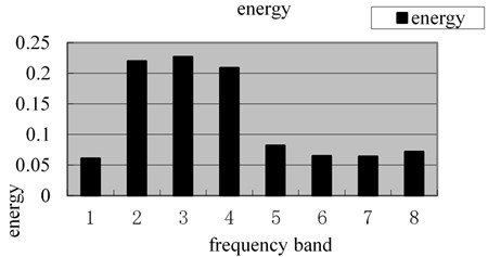 Energy spectrum of magnetic memory wavelet packet under tensile stress of 235 MPa