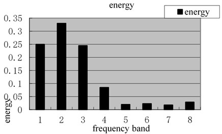 Energy spectrum of magnetic memory wavelet packet under tensile stress of 460 MPa