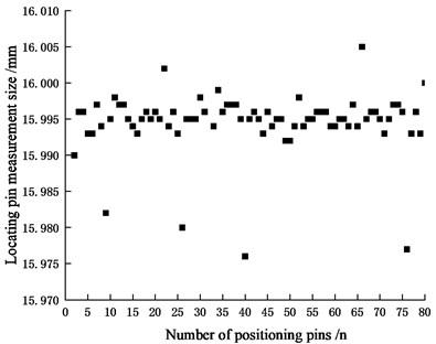 Locating pin measurement size distribution diagram
