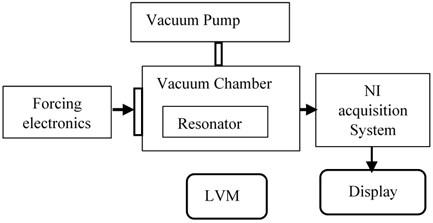 a) Experimental setup equipment, b) experimental setup block diagram