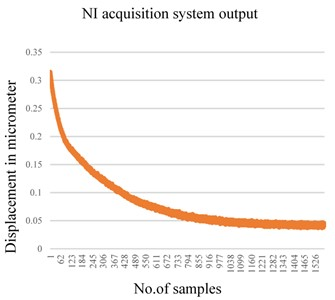 a) Vibration damping measured by NI System, b) vibration damping measured by LVM