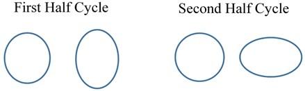a) Resonator, b) mode 2 vibration pattern on the resonator, c) vibration without rotation,  d) vibration with rotation, e) simulation of mode 2 vibration
