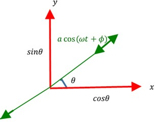 a) 2D vibration pattern inclined at θ and quadrature component qsin(ωt+ϕ),  b) 2D vibration pattern inclined at θ without quadrature component (q=0)