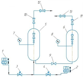 The scheme of compressor mount for research of characteristic of low-frequency gas dynamic pressure pulsations: 1, 2 – compressors, 3, 4 – safety valves, 5, 6 – receivers,  7, 8 – pressure gauges, 9 – vent, 10, 11, 12, 13 – flanged connections