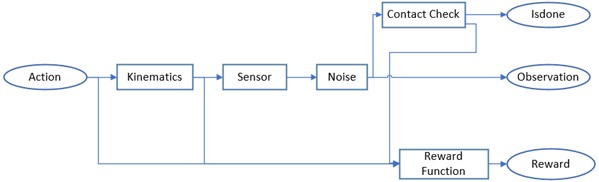 Block diagram of the environment model