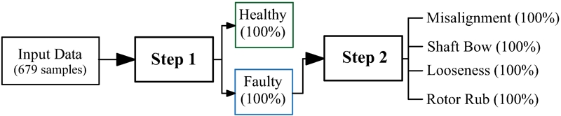 Robust vibration-based faults diagnosis machine learning model for rotating machines to enhance plant reliability