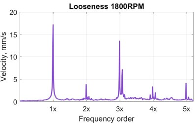 Typical velocity vibration spectra at Bearing 3 (B3) for the experimental faulty conditions