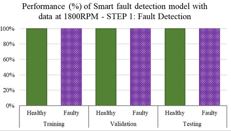 Step-1 performance (%) of the smart fault detection model  in separating heathy and faulty conditions