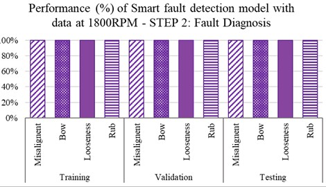 Step-2 performance (%) of smart fault detection model in fault diagnosis