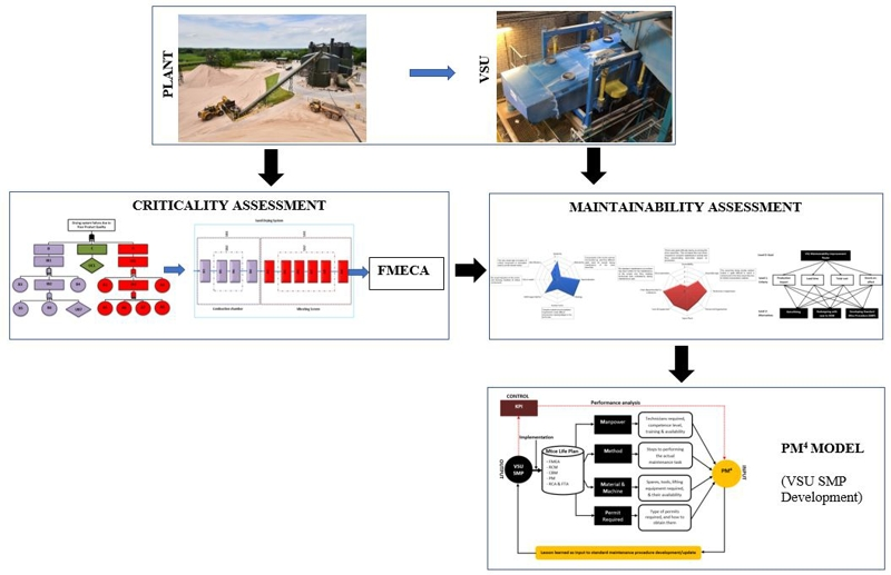 PM4 SMP model proposed for system reliability criticality assessment and maintainability improvement