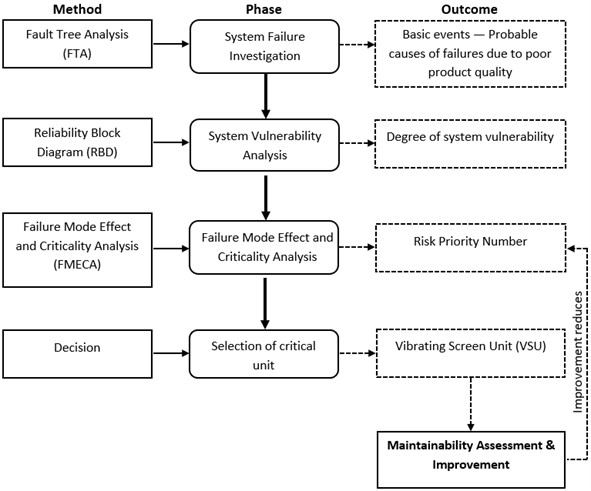 MPO criticality assessment methodology [27]