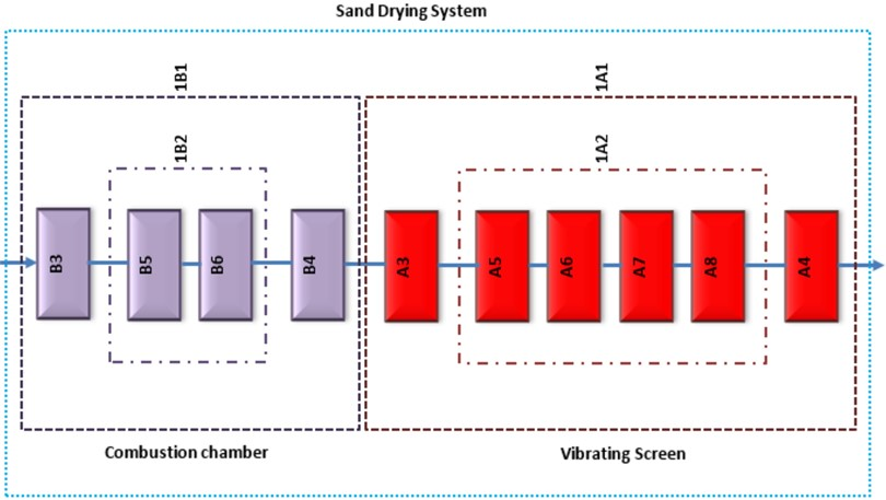 Equivalent RBD of system failure due to quality