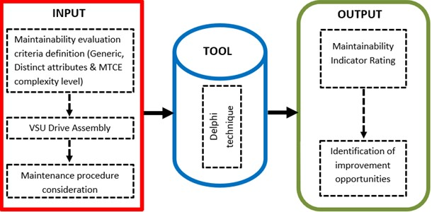 ITO maintainability structuring method [27]