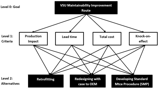 AHP decision model for maintainability improvement route