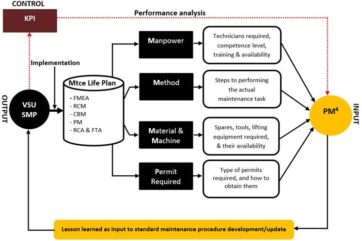 PM4 Model for standard maintenance procedure (SMP) development