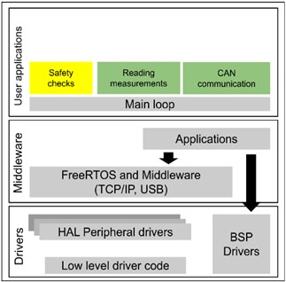 The software architecture of the safety controller
