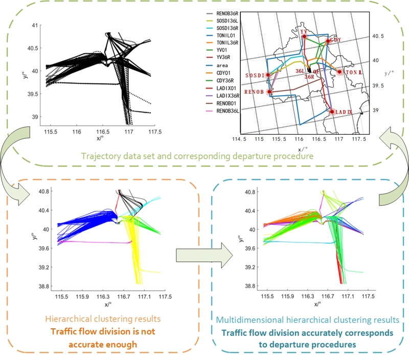 Center trajectory extraction algorithm based on multidimensional hierarchical clustering