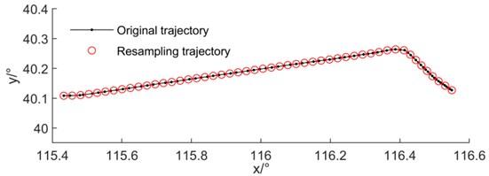 Schematic diagram of trajectory resampling