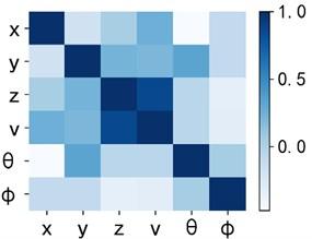 Correlation thermogram