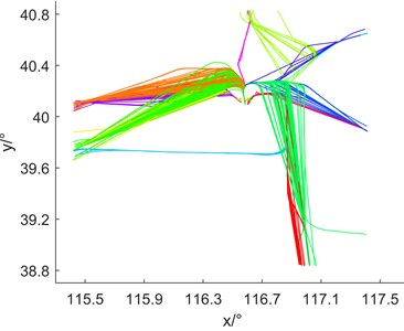 The clustering results were compared with the 2D graph