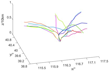 3D diagram of experimental results