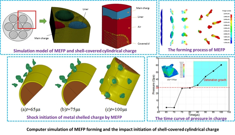Computer simulation of MEFP forming and the impact initiation of shell-covered cylindrical charge